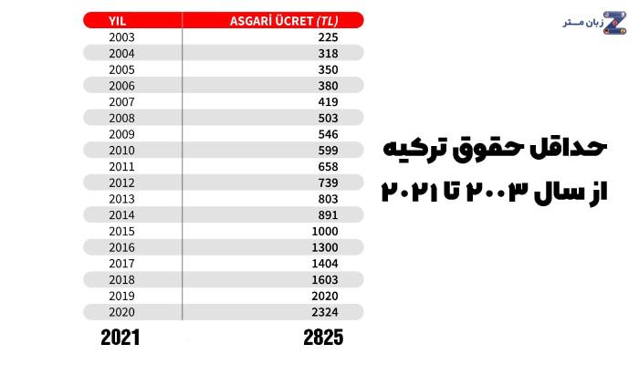 حداقل حقوق ترکیه از سال 2003 تا سال 2021